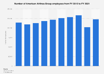 American Airlines Group - employees 2012-2017