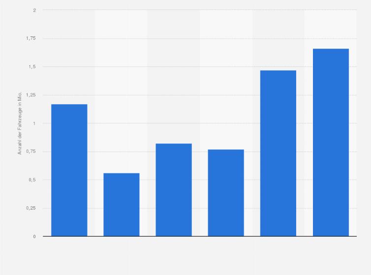 Rückrufe Auf Dem Deutschen Automarkt Bis 2015 Statistik