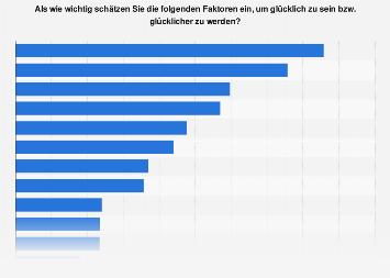 Bewertung von Faktoren für das Glücklichsein in Österreich 2018