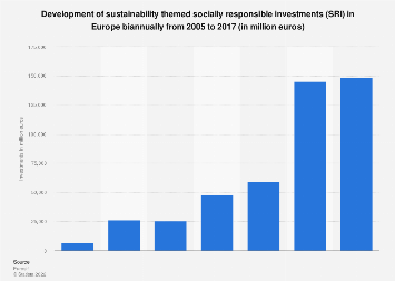Sustainable development investments in Europe biannually 2005-2015