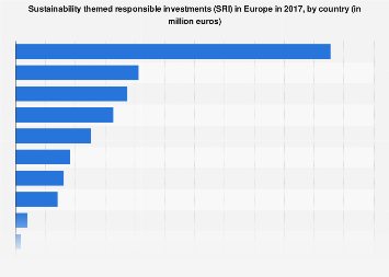 Sustainability themed SRI investments in selected European countries in 2015