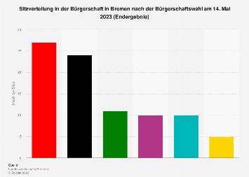 Sitzverteilung in der Bürgerschaft in Bremen nach der Bürgerschaftswahl im Jahr 2019