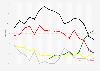 Ergebnisse aller bisherigen Landtagswahlen in Baden-Württemberg bis 2016