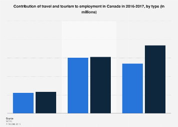 Contribution of travel and tourism to employment in Canada 2016-2017, by type