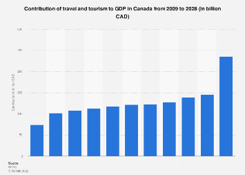 Contribution of travel and tourism to GDP in Canada 2009-2028