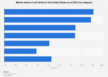 U.S. market share of soft drinks by category 2016