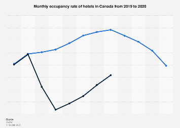 Monthly occupancy rate of hotels in Canada 2014-2018