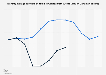 Monthly average daily rate of hotels in Canada 2015-2017