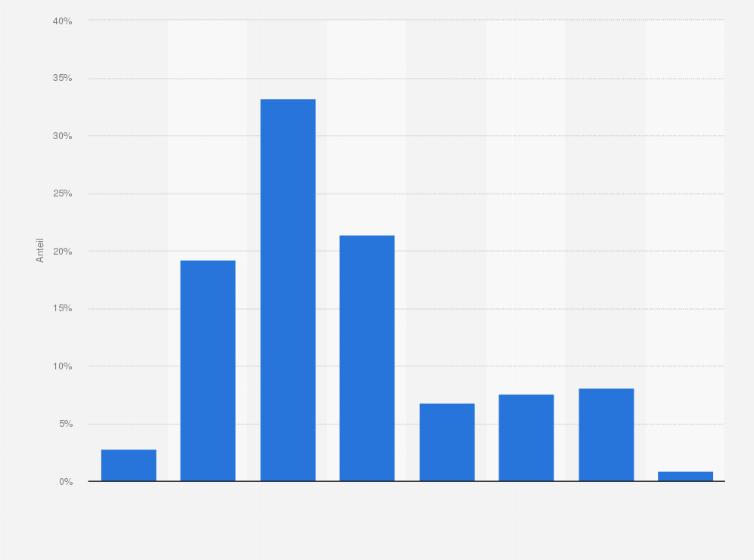 Partnersuche online statistik