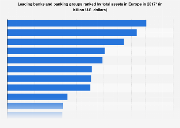 Leading banks ranked by total assets in Europe 2017
