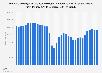 Number of employees in the restaurant industry in Canada 2010-2016