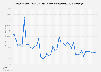 Inflation rate in Nepal 2022