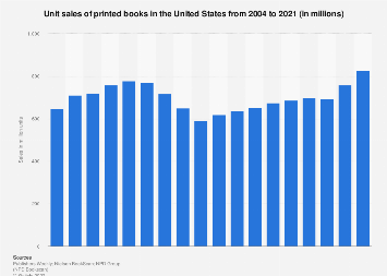 Print book unit sales in the U.S. 2004-2018