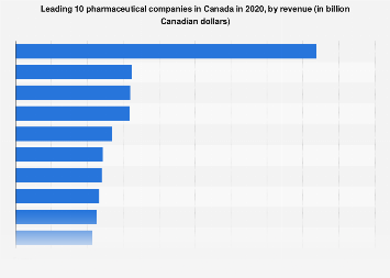 Top pharmaceutical companies located in Canada in 2017, by revenue