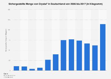 Sichergestellte Menge von Crystal in Deutschland bis 2017