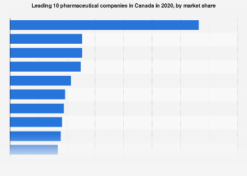 Top pharmaceutical companies in Canada by market share 2017