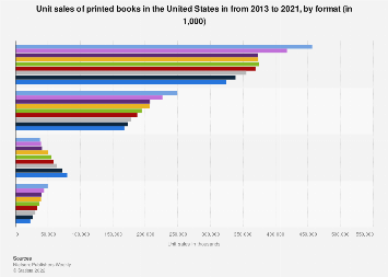 Print book unit sales in the U.S. 2013-2017, by format