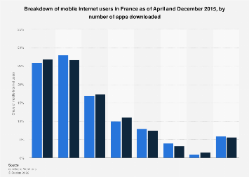 Mobile internet users distribution in France April-December 2015, by apps downloaded