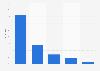 Umfrage in Deutschland zu genutzen Arten von Webseiten/Apps für Online-Videos 2015
