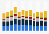 Unit shipments of enterprise client devices worldwide 2013-2015, by vendor