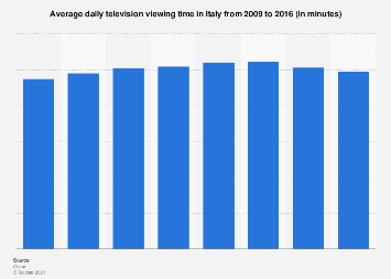 Daily television viewing time in Italy 2009-2016