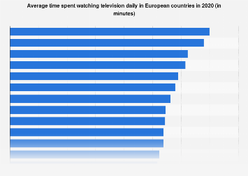 Daily television viewing time in European countries 2016-2017