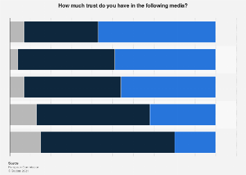 Trust in the media in the European Union 2017, by medium