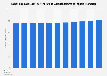 Population density in Nepal 2006-2016