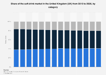 Soft drink market share in the United Kingdom (UK) 2015-2017, by category