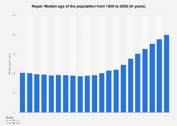 Nepal - Median age of the population 1950-2050 | Statista