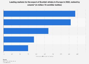 Scotch whisky European export markets 2017 | Statista