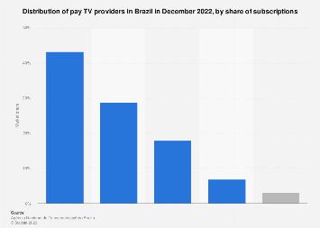 Brazil: pay TV market share 2017, by provider