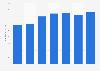 Umsatz der Musikindustrie in Schweden bis 2016
