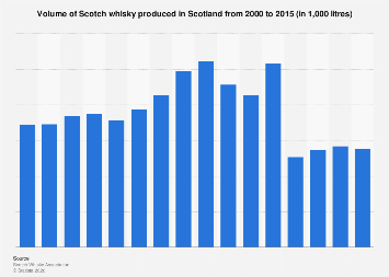 Volume of Scotch whisky produced in Scotland 2000-2015
