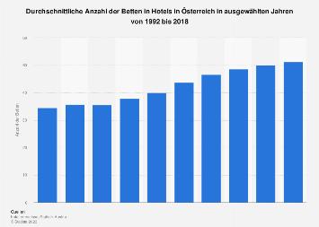 Durchschnittliche Anzahl der Betten in Hotels in Österreich bis 2016