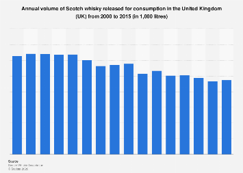 Volume of Scotch whisky released for consumption in the United Kingdom (UK) 2000-2015