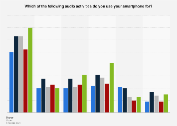 Survey on the audio consumption of smartphone owners in selected EU countries 2016
