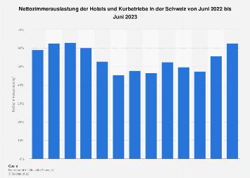 Zimmerauslastung der Hotels und Kurbetriebe in der Schweiz bis Juni 2018