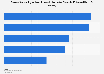 U.S. sales of the leading whiskey brands 2018