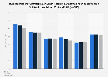 Zimmerpreis in Hotels in der Schweiz nach Städten 2016