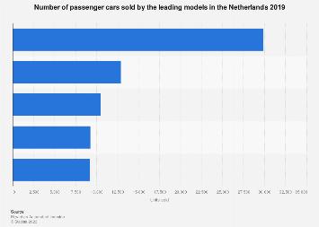 Leading passenger car models sold in the Netherlands 2014