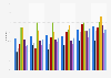 Individuals who had shopped online in the last twelve months in Ireland 2007 to 2012