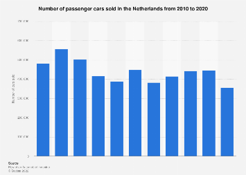 Passenger car sales in the Netherlands 2010-2018