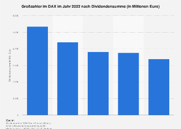 Großzahler im DAX 2019 nach Dividendensumme