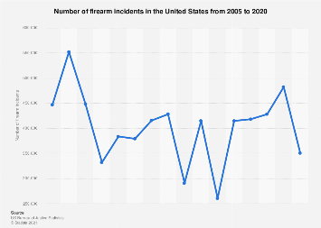 U.S. firearm violence: number of firearm incidents from 2005 to 2016