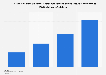 Autonomous driving features: global market 2016-2025