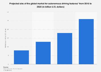 Autonomous driving features: global market 2016-2025