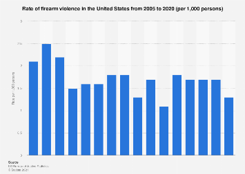U.S. firearm violence: rate of firearm violence 2005-2016