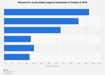 Reasons for social media usage by enterprises in Sweden 2015