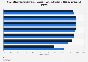 Share of individuals with internet access at home Sweden 2018, by gender and age